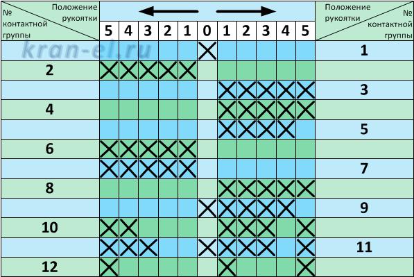 Диаграмма замыкания контактов